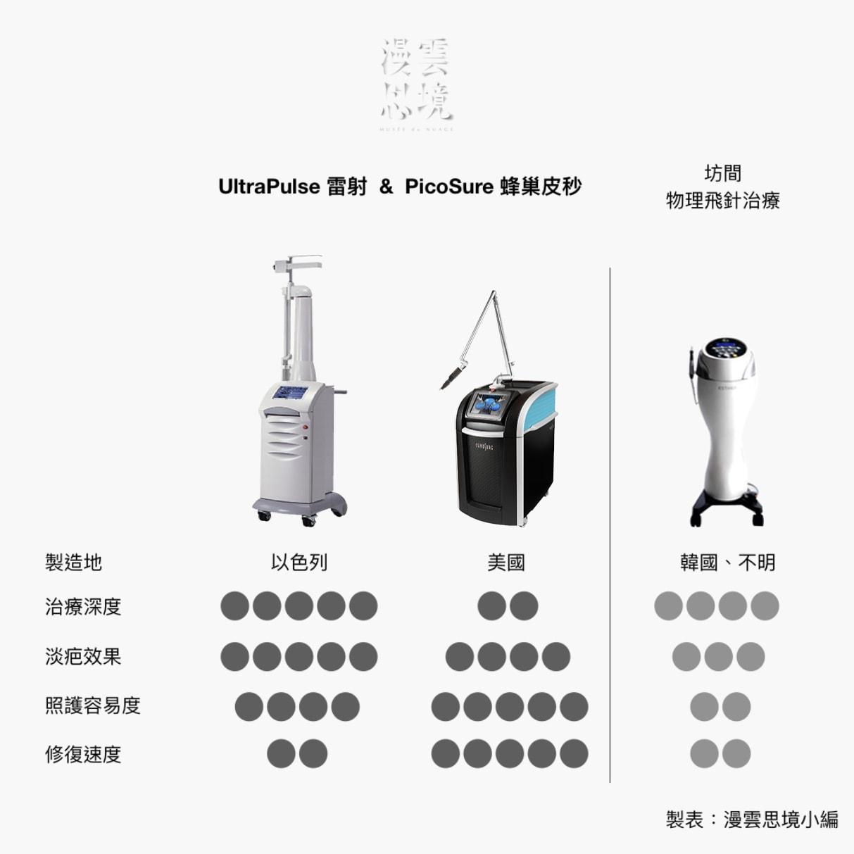 醫學美容 | UltraPulse x PicoSure蜂巢皮秒 v.s 傳統飛針 2